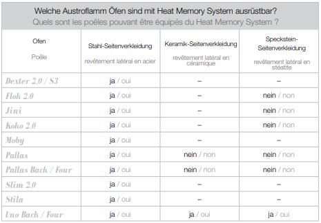 Tableur_Austroflamm_Quels_sont_les poeles_pouvant être_équipés_du_Heat_Memory System